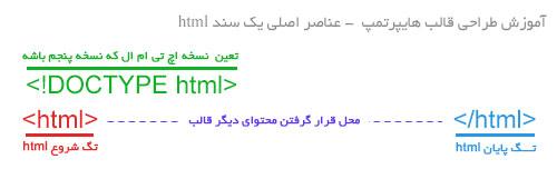 آموزش عنصر html