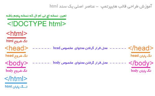 آموزش عناصر html